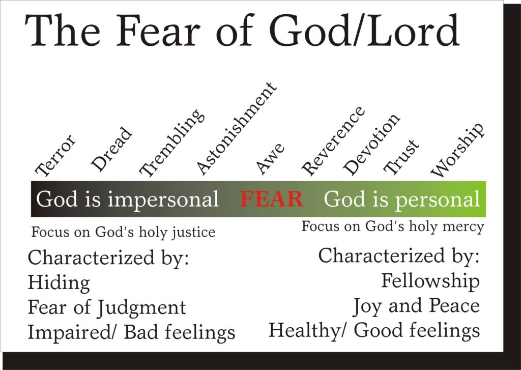 Chart on Fear of God